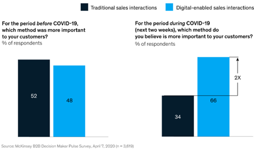 Sales interactions before and during the COVID-19 outbreak.